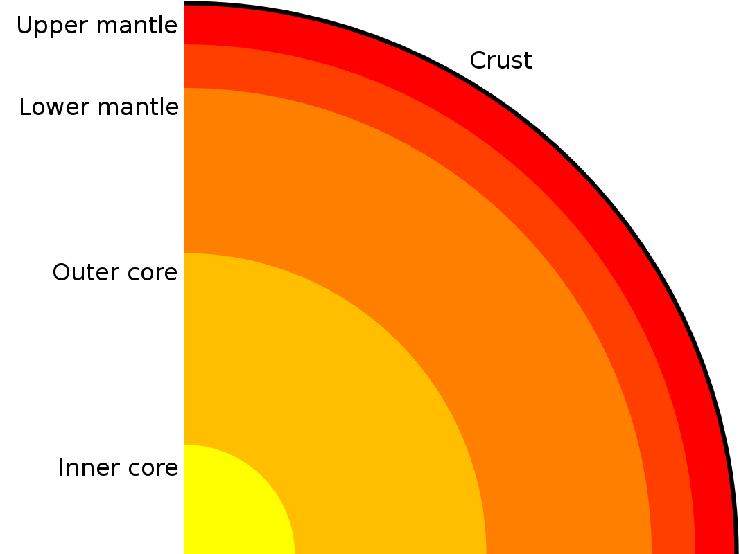 Earth's layers are the core, the mantel and the crust. Image: Adapted from Nevetsjc, S, Wikimedia.