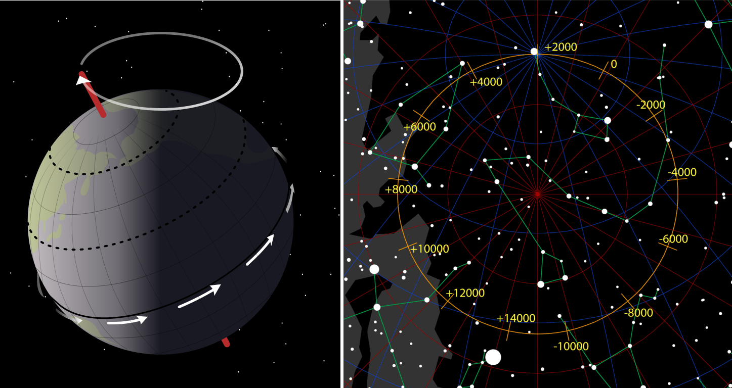 Due to the spinning precession of the Earth's axis, the celestial poles move in 25 700 year cycles. Image: Mysid, NASA, Wikimedia and Tau'olunga, Wikimedia.