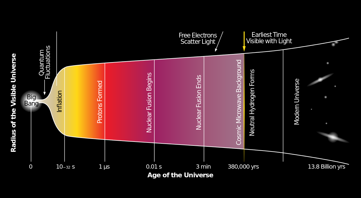 The Big Bang and the history of the Universe. Image: Yinweichen, Wikimedia.