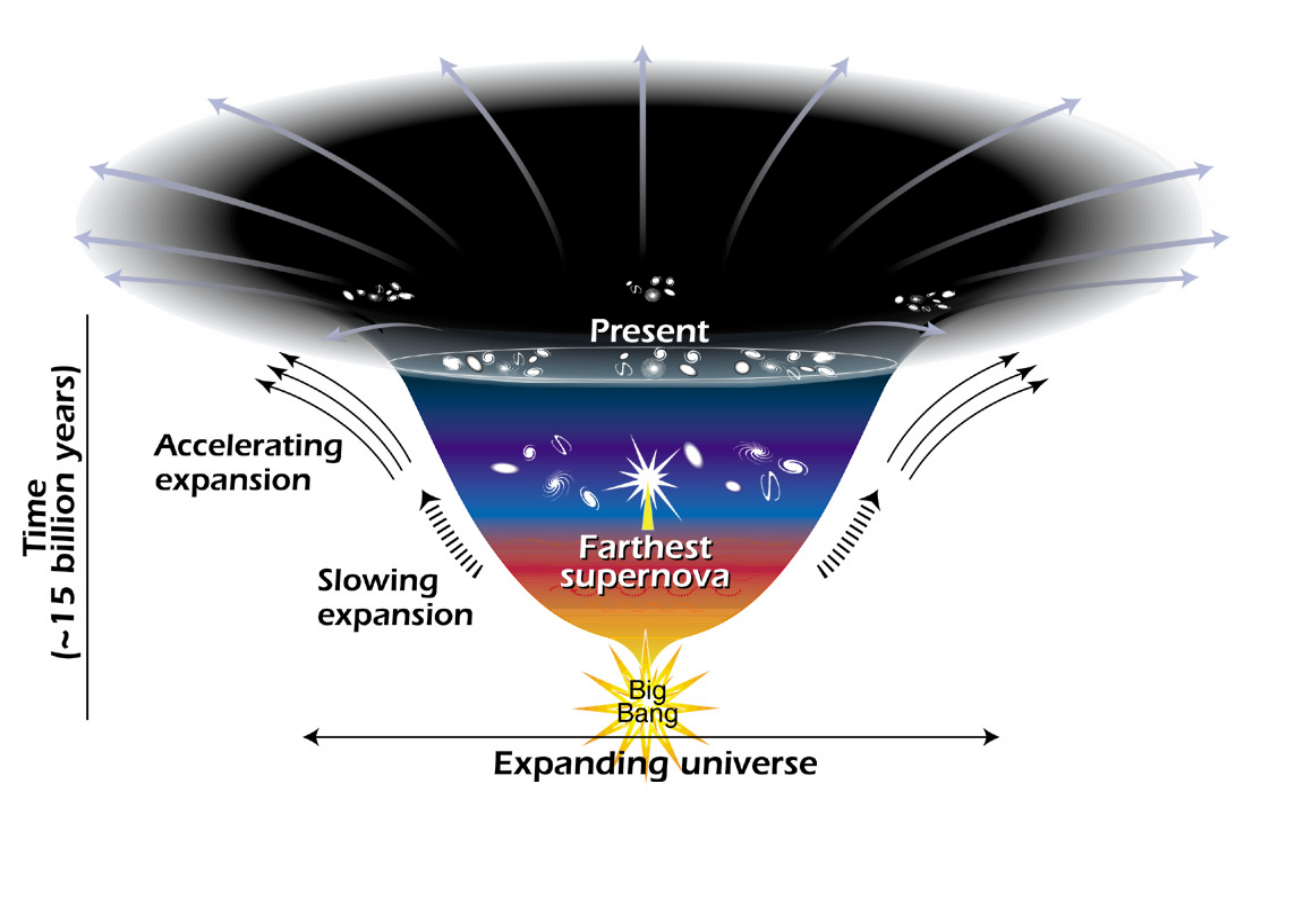 The dark energy is accelerating the expansion of the Universe. Image: Ann Feild, NASA.